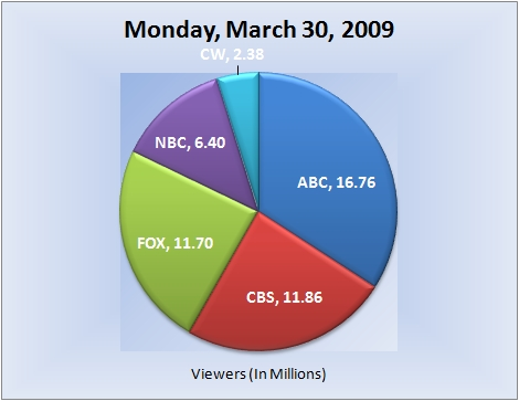 033009piechart-viewers