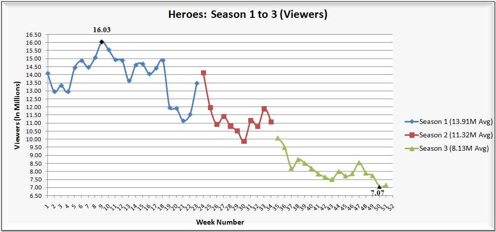 heroes1to51viewers-030809